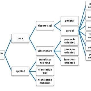 (PDF) The map of translation studies in modern Iran: an