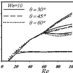 Vortex length of viscoelastic flow versus Reynolds number