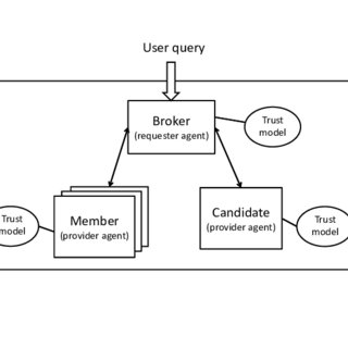 (a) Social network and (b) Trust-Relation Social Network