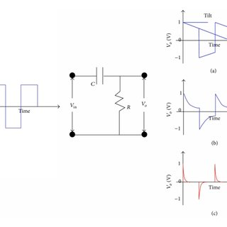 Effect of time constant of the RC circuit in the output