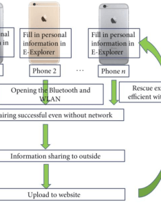 Flow chart of the emergency communication developed by han et al  also rh researchgate