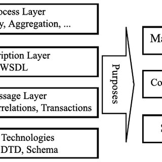 Grid protocol architecture 1) Fabric Layer: The lowest