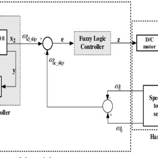 (PDF) DEVELOPMENT OF AN INTEGRATED SHIFT CONTROL SYSTEM