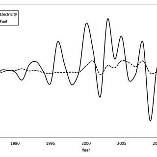(PDF) Application of Monte Carlo Method in Economic