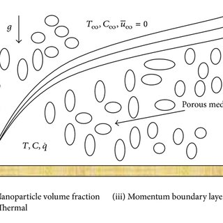 Effect of chemical reaction parameter K on the