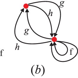(PDF) Cylinderical Graph Construction (definition and