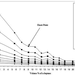 (PDF) The Effect of Inhibitors on Asphaltene Precipitation