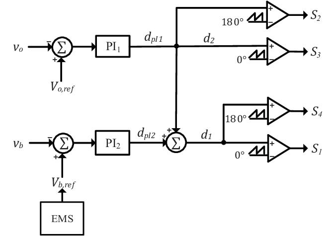 Block diagram of the closed-loop control system