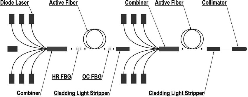 Schematic diagram of a typical fiber laser amplifier