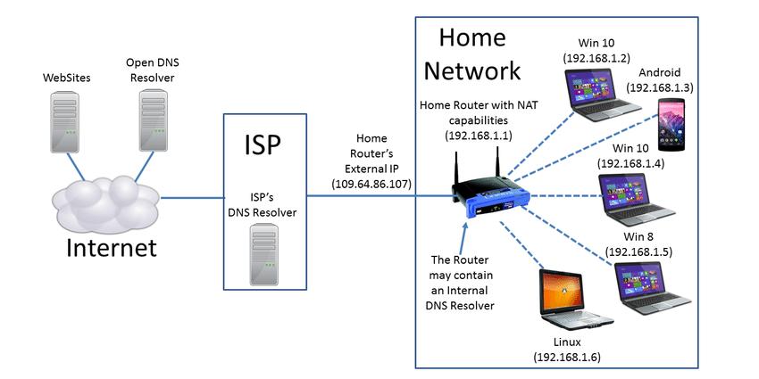 Home Network Configuration Diagram