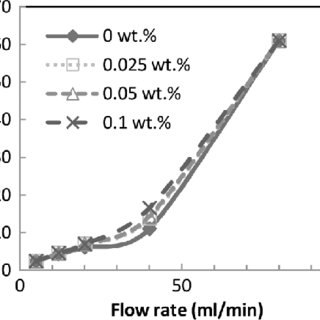 Absorption rate versus solution flow rate in the case of