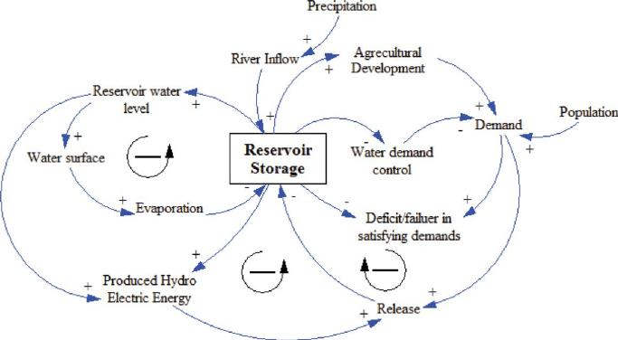 Causal Loop Diagram For Water Management In Dez Reservoir