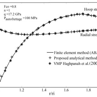 (PDF) Elasto-Plastic Stress Analysis in Rotating Disks and