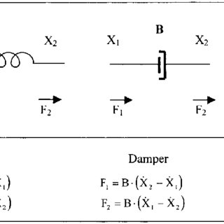Step response of a first-order system (left) and of a
