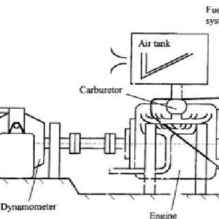 (PDF) Experimental Investigation on Ethanol-Petrol Blends