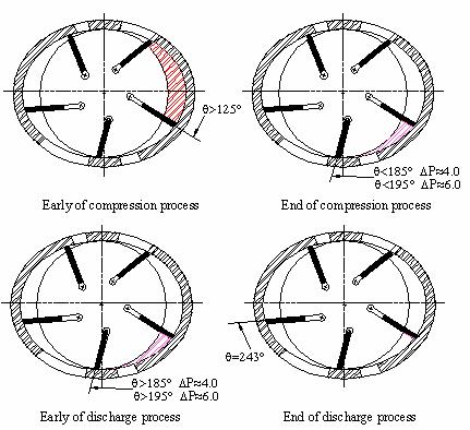 5 : The detail movement of sliding vane rotary compressor