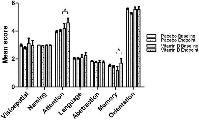 Mean (± S.E) scores of Montreal Cognitive Assessment (MoCA