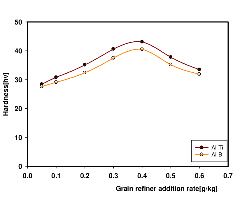 Effect of grain refiner addition rate on the hardness of