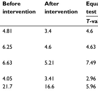 Independent t-test results of two independent samples for
