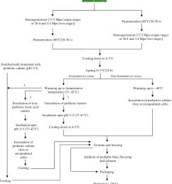 process flow diagram for manufacture of probiotic ice cream [ 850 x 1037 Pixel ]