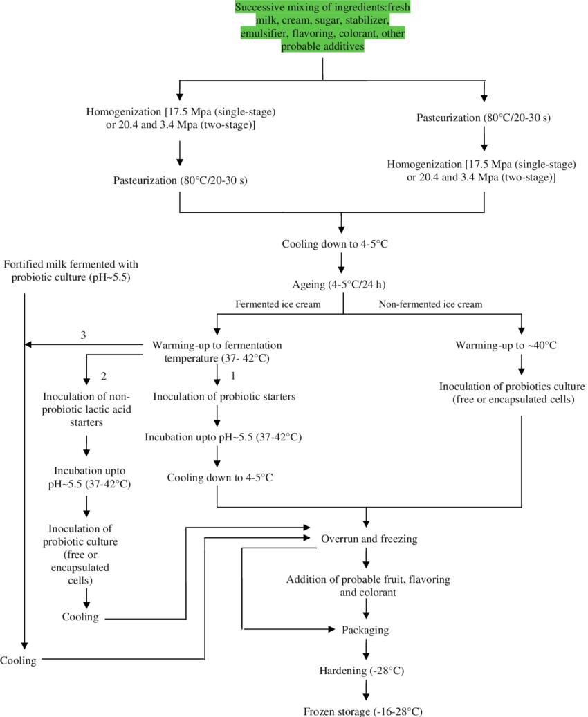 medium resolution of process flow diagram for manufacture of probiotic ice cream