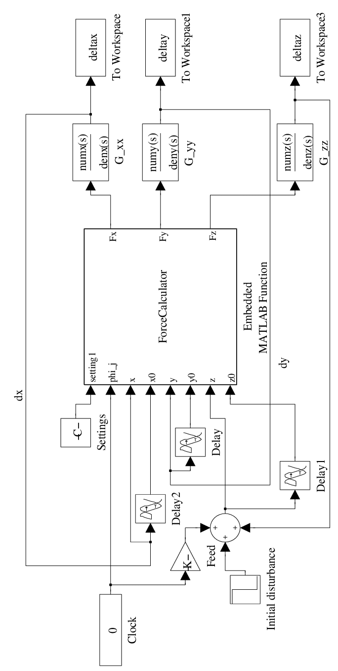 hight resolution of block diagram in matlab simulink for the time domain simulation of a boring