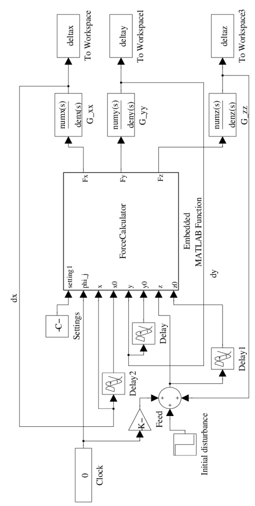 small resolution of block diagram in matlab simulink for the time domain simulation of a boring