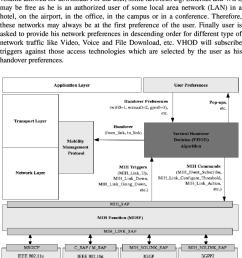 block diagram of proposed crosslayer solution for handover management  [ 850 x 1010 Pixel ]