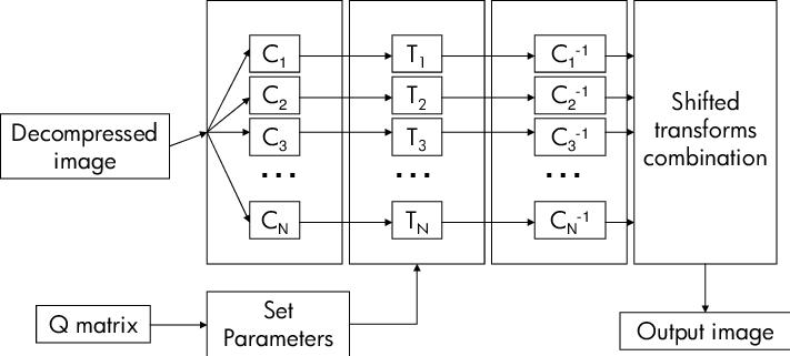 Block diagram for shifted transform algorithms for