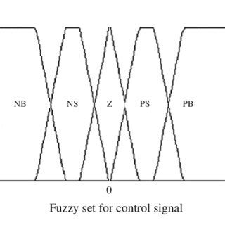 (PDF) Designing precision fuzzy controller for load swing