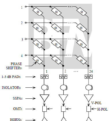 Block diagram of multiple-beam active phased array