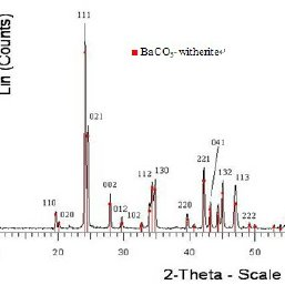 The XRD patterns of the BaCO 3 nanoparticle before