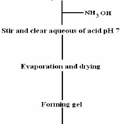 The flow chart of preparation of BaCO3 by gel-combustion