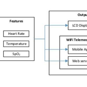 (PDF) Advanced Portable Preterm Baby Incubator