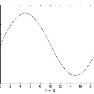 Relation between max stress concentration factor and