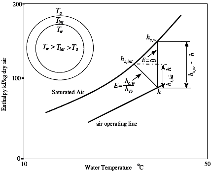 temperature enthalpy diagram for water sonoff t1 wiring operating line on the indicating effect of i µi