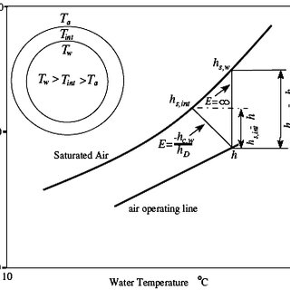 (PDF) Thermo-economic study of hybrid cooling tower systems