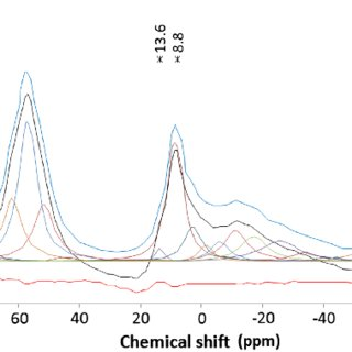27 Al NMR normal cement spectra obtained at the surface