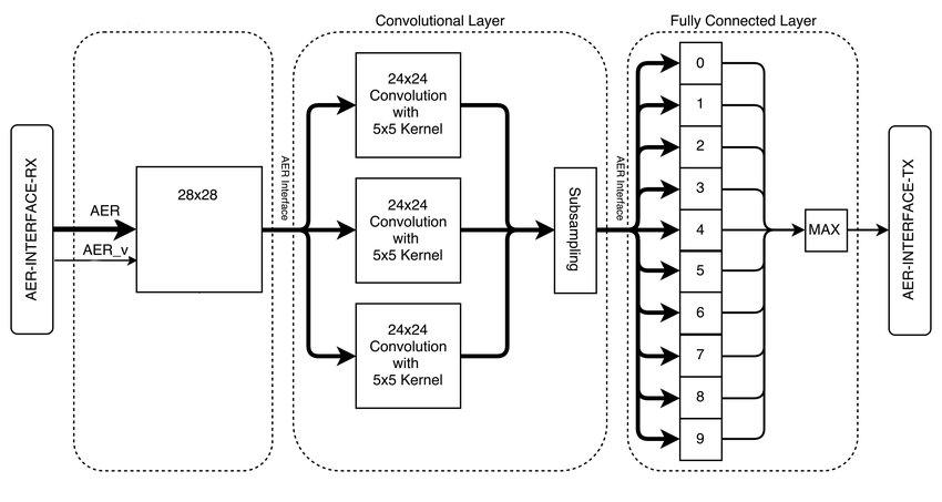 Block Diagram of FPGA implementation of HybridNet