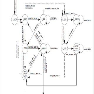 (PDF) ASIC implementation of DDR SDRAM Memory Controller