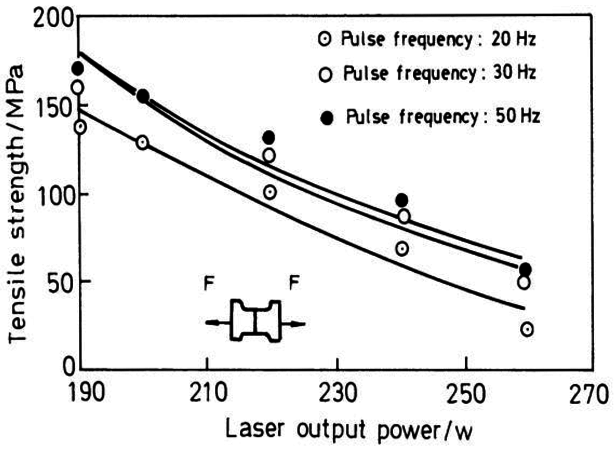 Effect of Laser Welding Parameters on Welding Joint