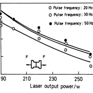 (PDF) Review on experimental study of Nd:YAG laser beam