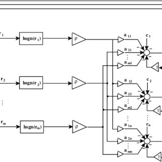 (PDF) Convergence analysis of neural networks that solve