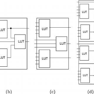 Combinational models of various LUT-based FPGA logic