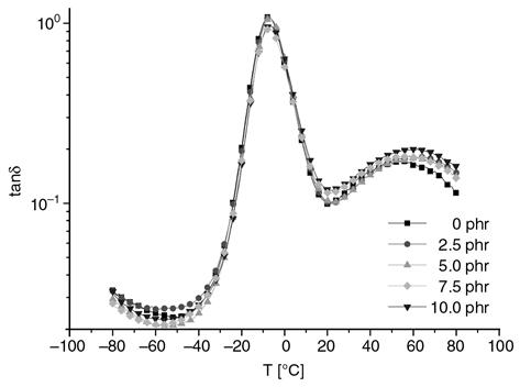 Representation of tanδ vs. temperature of all investigated