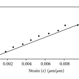 (a) Schematic of nanowire-bending experiment, (b
