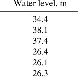 Flow chart for river water level retrieval and its