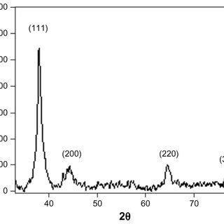 Representative x-ray diffraction profile of thin film
