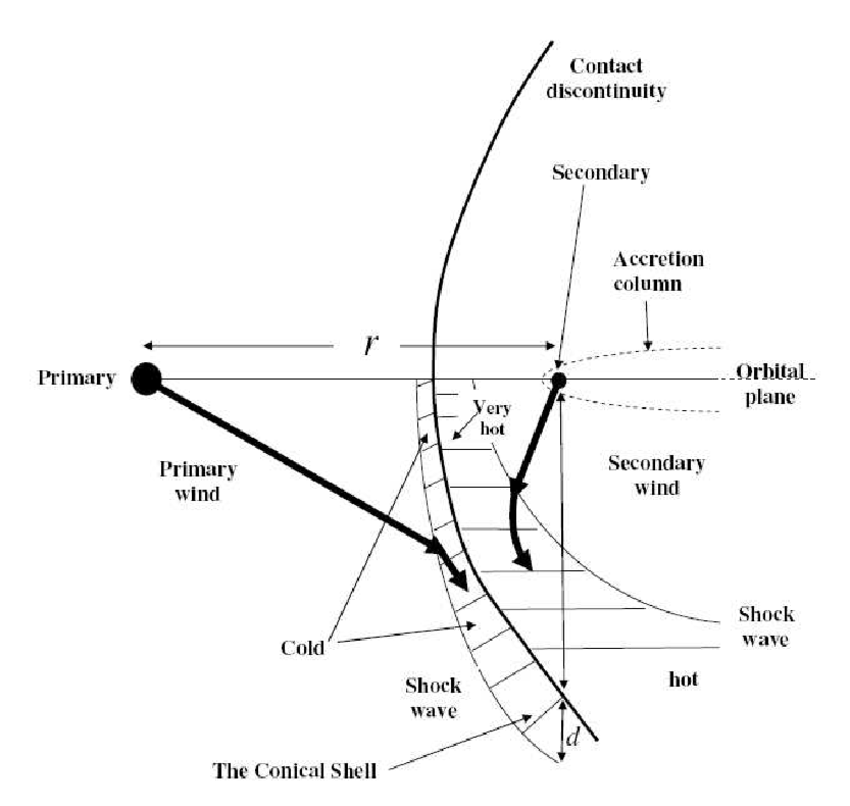 Schematic drawing of the collision region of the two