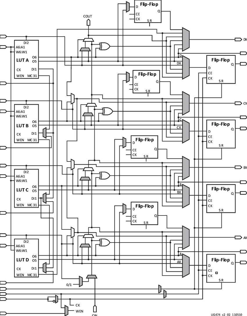 medium resolution of 4 schematic of the slice m xilinx artix 7 20